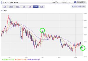 ルピア円チャート20190622